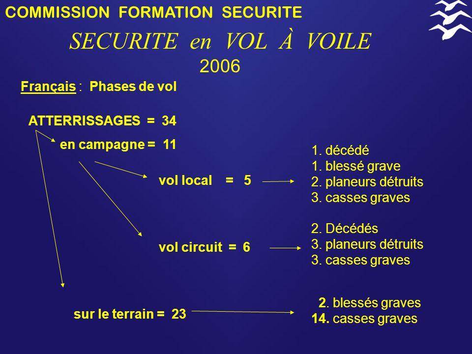 COMMISSION FORMATION SECURITE SECURITE en VOL À VOILE 2006 ATTERRISSAGES = 34 Français : Phases de vol en campagne = 11 vol local = 5 1.