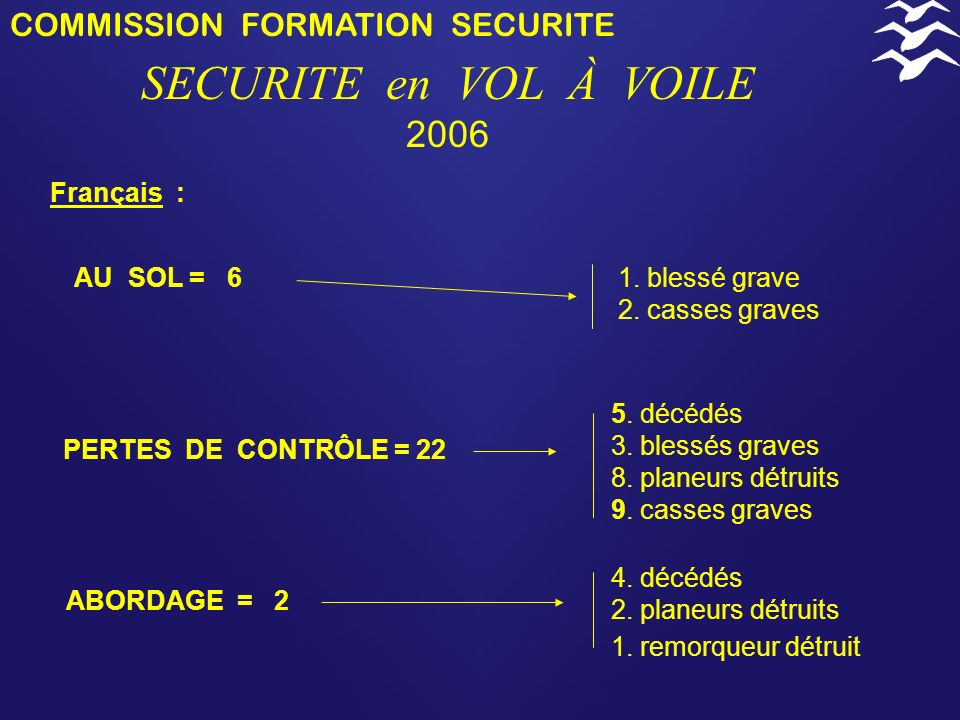 COMMISSION FORMATION SECURITE SECURITE en VOL À VOILE 2006 ATTERRISSAGES = 34 Français : Phases de vol en campagne = 11 vol local = 5 1. décédé 1. ble