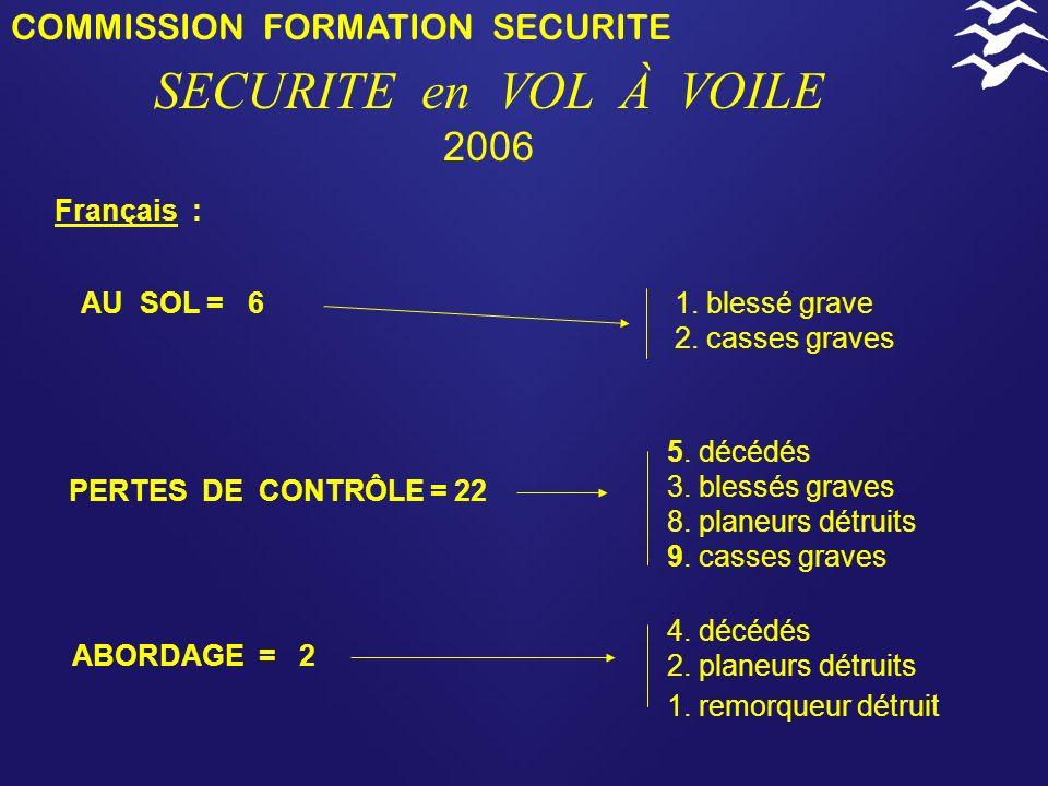 COMMISSION FORMATION SECURITE SECURITE en VOL À VOILE 2006 AU SOL = 6 Français : 1.
