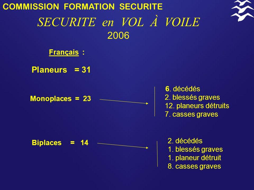 COMMISSION FORMATION SECURITE SECURITE en VOL À VOILE 2006 AU SOL = 6 Français : 1. blessé grave 2. casses graves PERTES DE CONTRÔLE = 22 5. 5. décédé