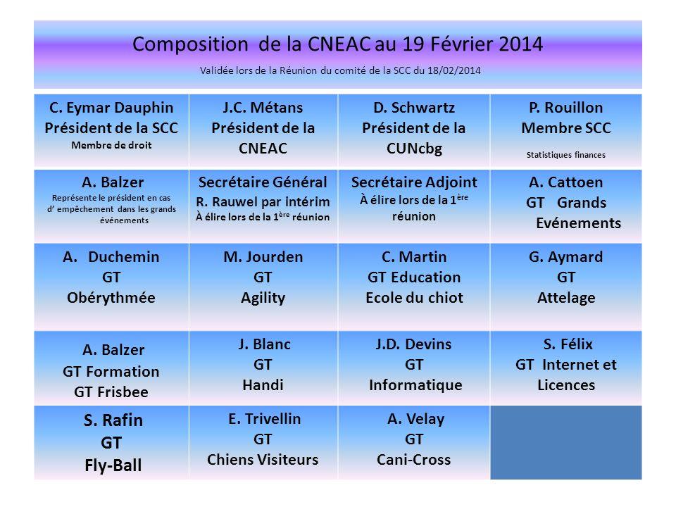 Composition de la CNEAC au 19 Février 2014 Validée lors de la Réunion du comité de la SCC du 18/02/2014 C. Eymar Dauphin Président de la SCC Membre de