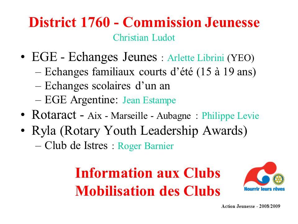 District 1760 - Commission Jeunesse Christian Ludot EGE - Echanges Jeunes : Arlette Librini (YEO) –Echanges familiaux courts dété (15 à 19 ans) –Echan