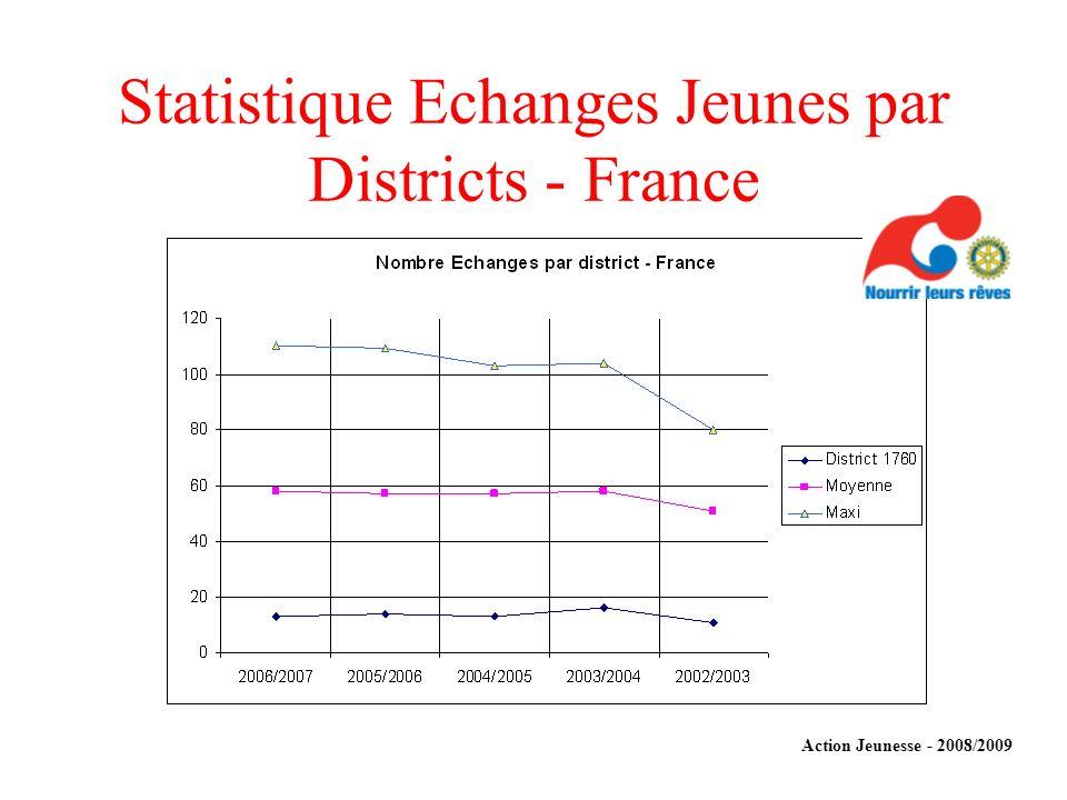 Statistique Echanges Jeunes par Districts - France Action Jeunesse - 2008/2009