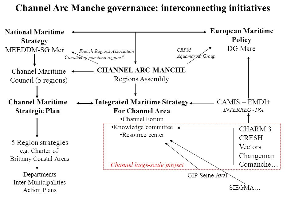 Channel Arc Manche governance: interconnecting initiatives National Maritime Strategy MEEDDM-SG Mer European Maritime Policy DG Mare CHANNEL ARC MANCH
