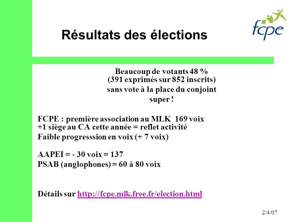 2/4/07 Beaucoup de votants 48 % (391 exprimés sur 852 inscrits) sans vote à la place du conjoint super ! FCPE : première association au MLK 169 voix +