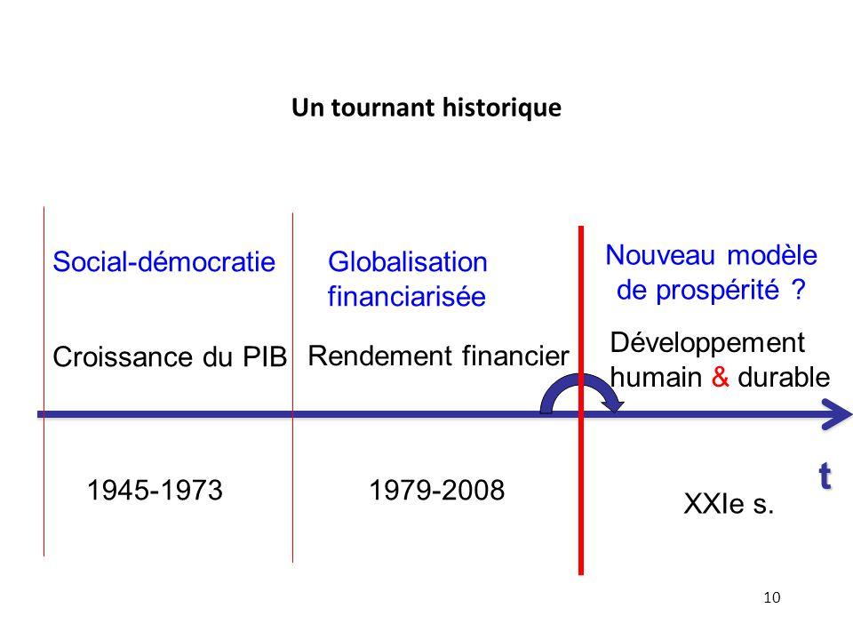 10 1945-19731979-2008 Social-démocratie Croissance du PIB Globalisation financiarisée Rendement financier t XXIe s. Nouveau modèle de prospérité ? Dév