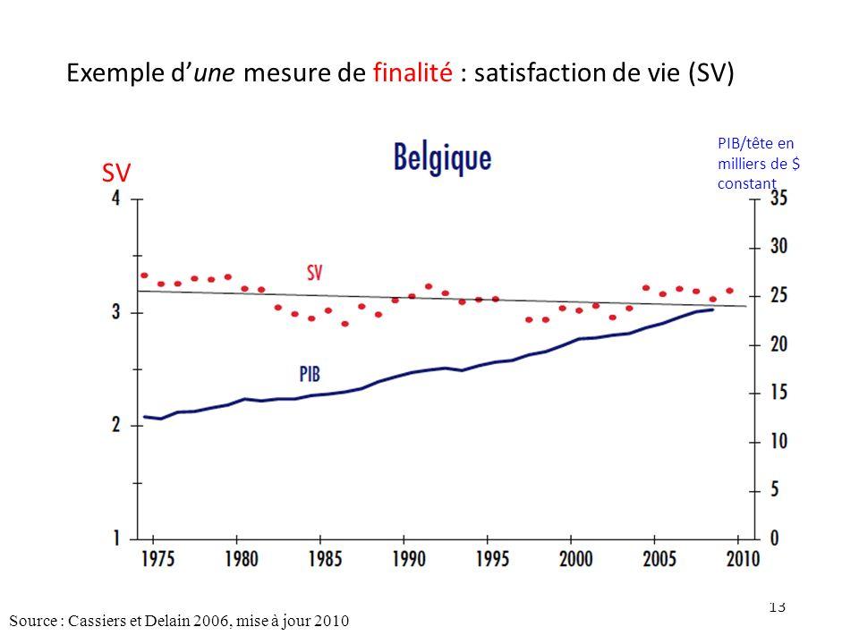 13 SV Exemple dune mesure de finalité : satisfaction de vie (SV) Source : Cassiers et Delain 2006, mise à jour 2010 PIB/tête en milliers de $ constant