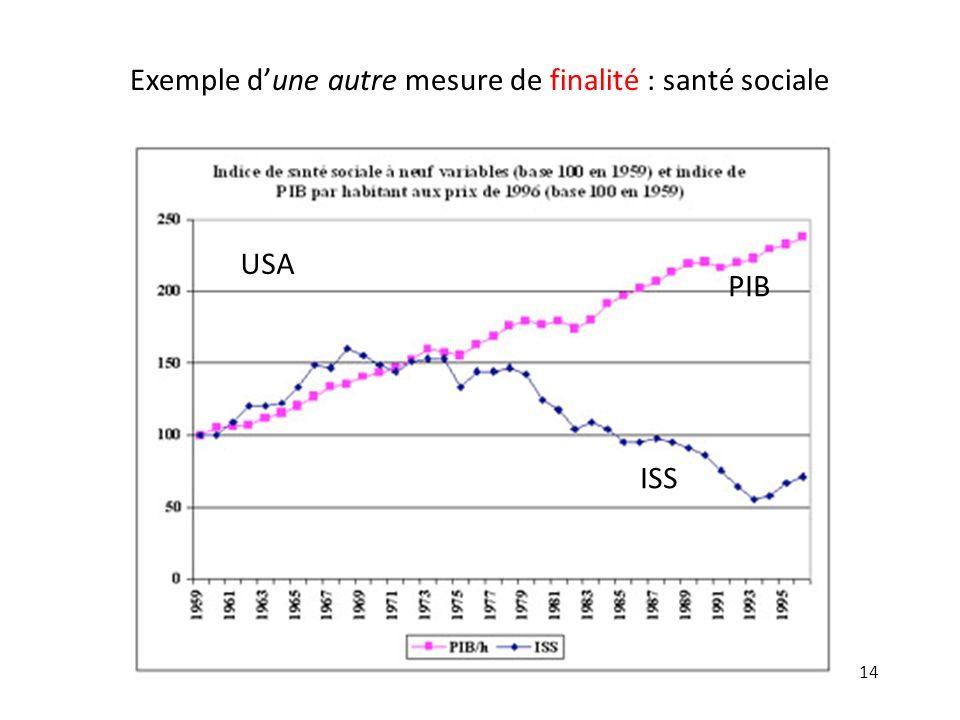 14 Exemple dune autre mesure de finalité : santé sociale PIB ISS USA