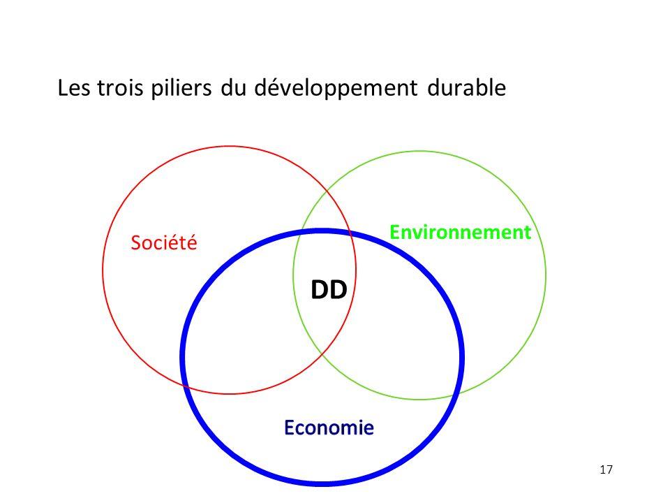 Les trois piliers du développement durable 17 Environnement DD Société