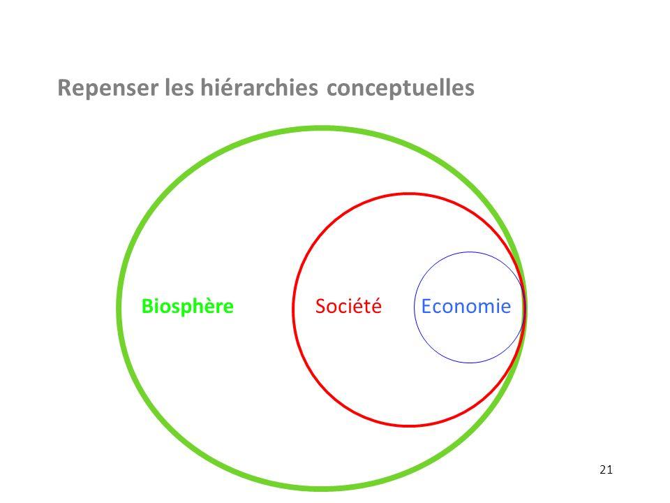 Repenser les hiérarchies conceptuelles 21 BiosphèreEconomieSociété