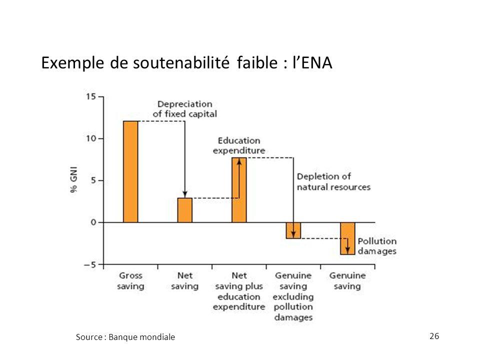 26 Exemple de soutenabilité faible : lENA Source : Banque mondiale