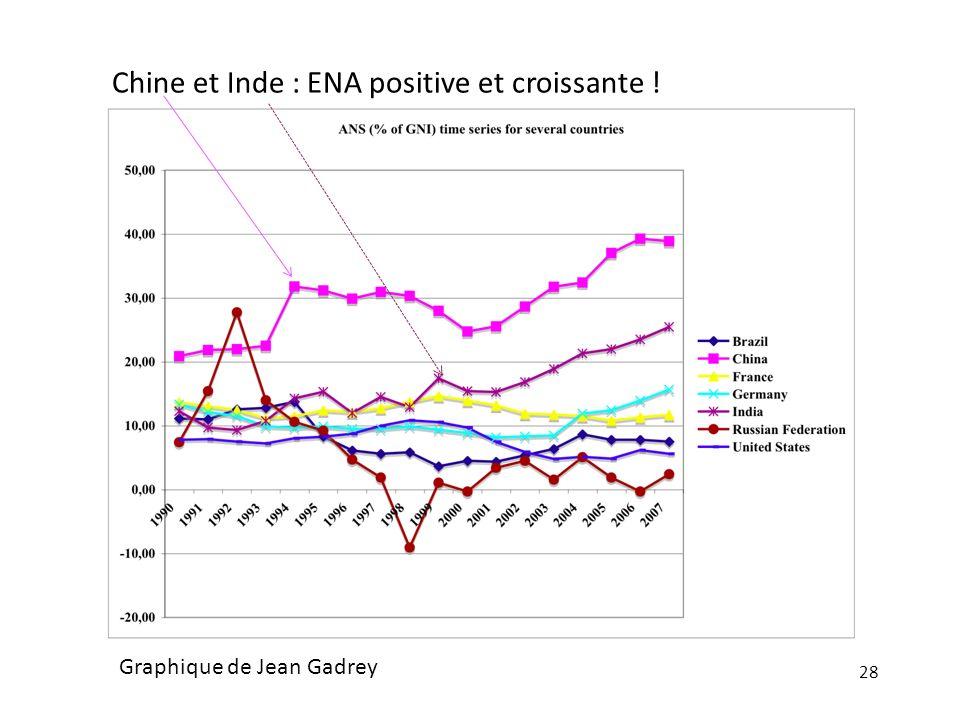 28 Chine et Inde : ENA positive et croissante ! Graphique de Jean Gadrey