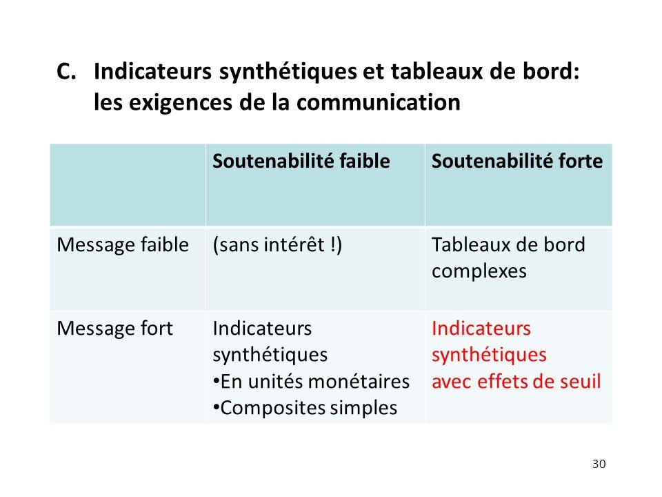 C.Indicateurs synthétiques et tableaux de bord: les exigences de la communication Soutenabilité faibleSoutenabilité forte Message faible(sans intérêt