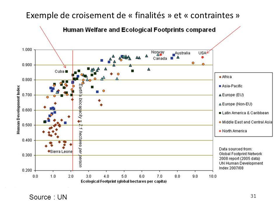 31 Source : UN Exemple de croisement de « finalités » et « contraintes »