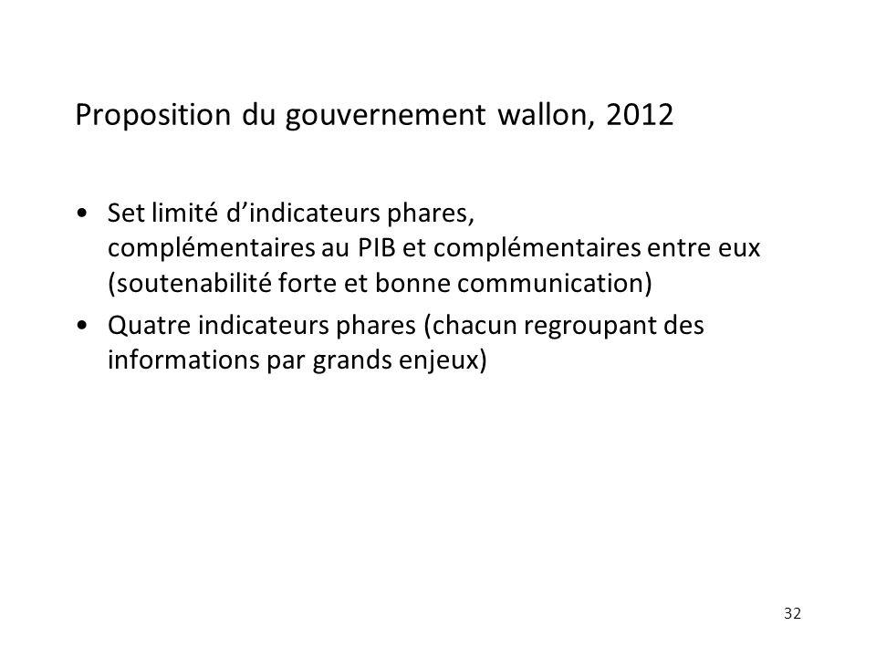 Proposition du gouvernement wallon, 2012 Set limité dindicateurs phares, complémentaires au PIB et complémentaires entre eux (soutenabilité forte et b