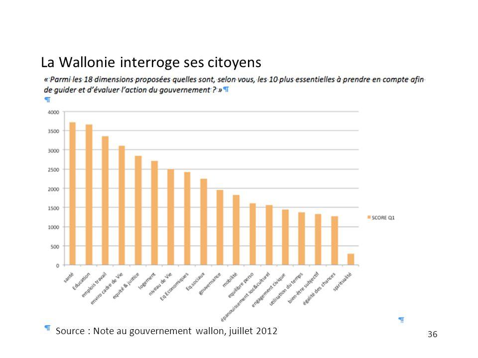 La Wallonie interroge ses citoyens 36 Source : Note au gouvernement wallon, juillet 2012