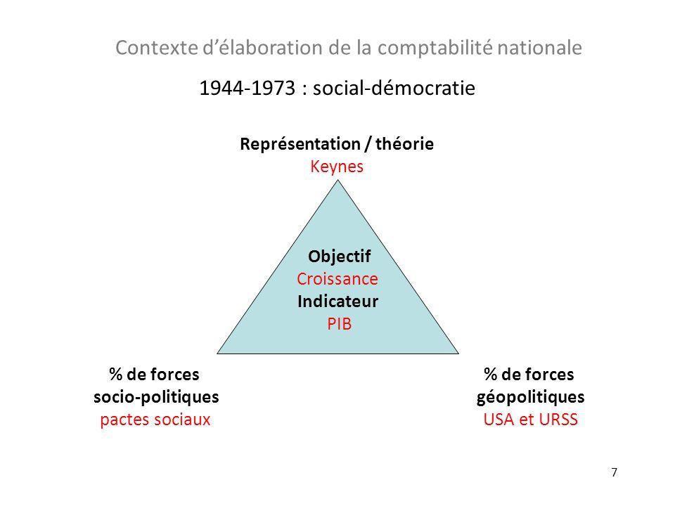 7 Objectif Croissance Indicateur PIB % de forces géopolitiques USA et URSS Représentation / théorie Keynes % de forces socio-politiques pactes sociaux
