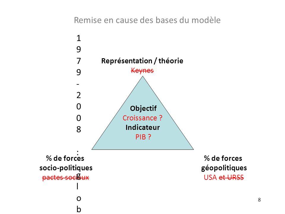 8 Objectif Croissance ? Indicateur PIB ? % de forces géopolitiques USA et URSS Représentation / théorie Keynes % de forces socio-politiques pactes soc