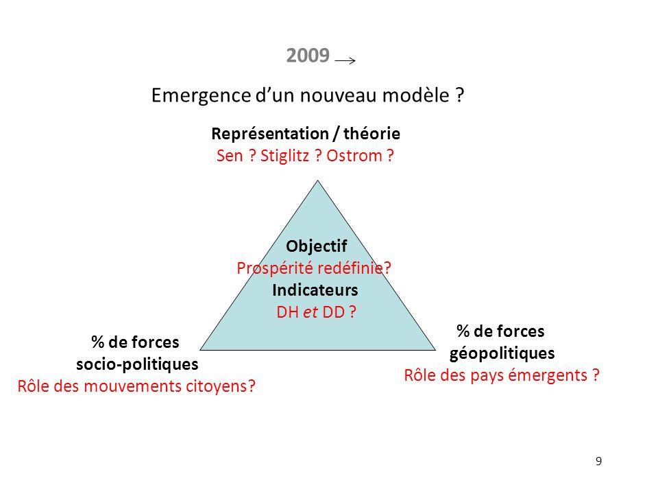 9 Objectif Prospérité redéfinie? Indicateurs DH et DD ? % de forces géopolitiques Rôle des pays émergents ? Représentation / théorie Sen ? Stiglitz ?