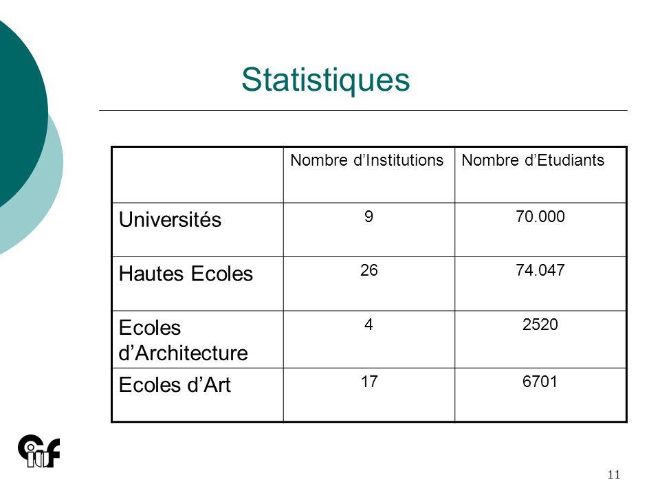 11 Statistiques Nombre dInstitutionsNombre dEtudiants Universités 970.000 Hautes Ecoles 2674.047 Ecoles dArchitecture 42520 Ecoles dArt 176701