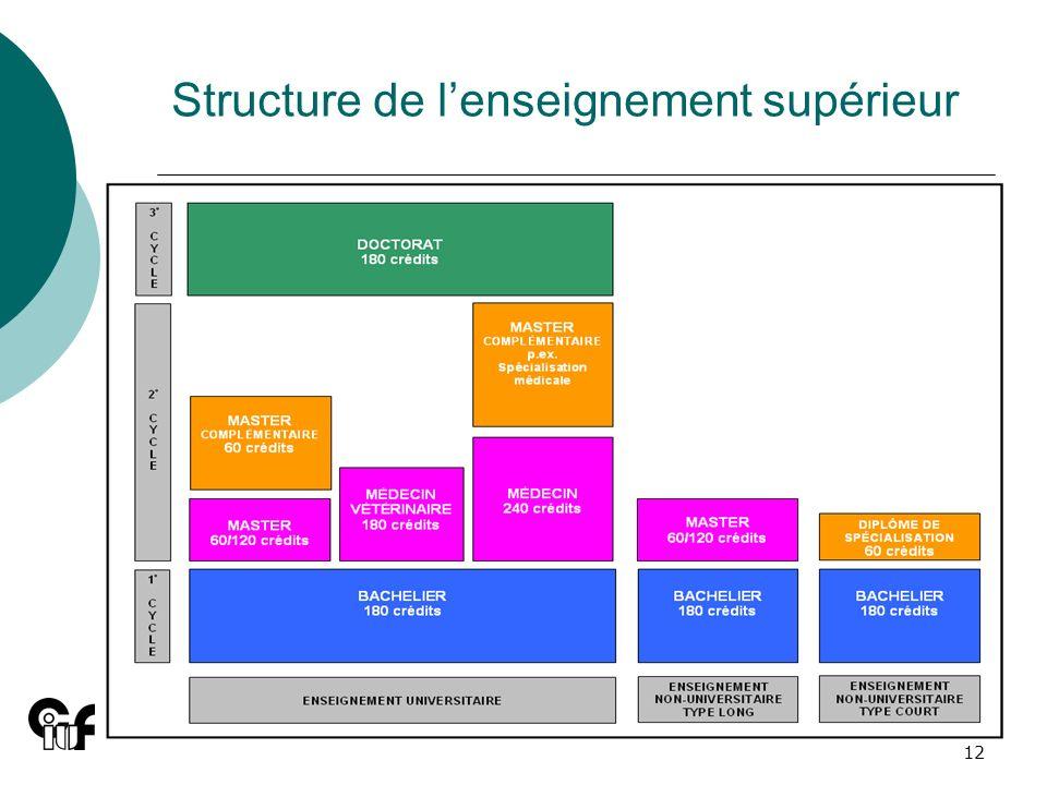 12 Structure de lenseignement supérieur
