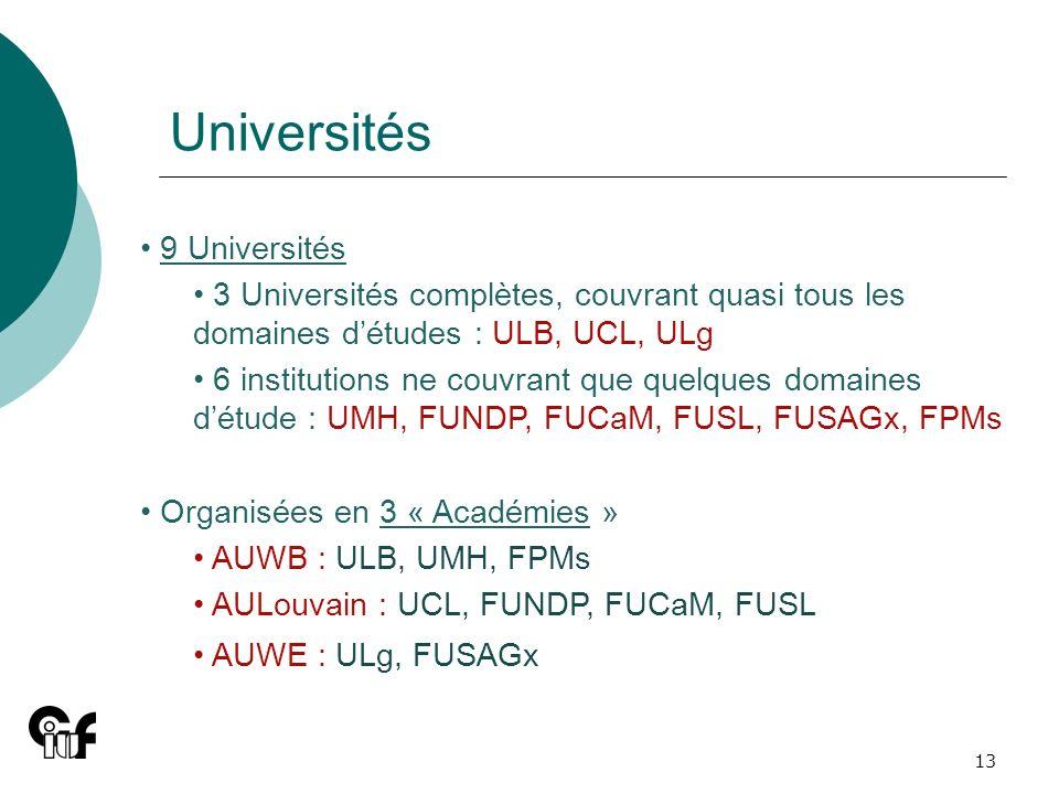 13 9 Universités 3 Universités complètes, couvrant quasi tous les domaines détudes : ULB, UCL, ULg 6 institutions ne couvrant que quelques domaines dé