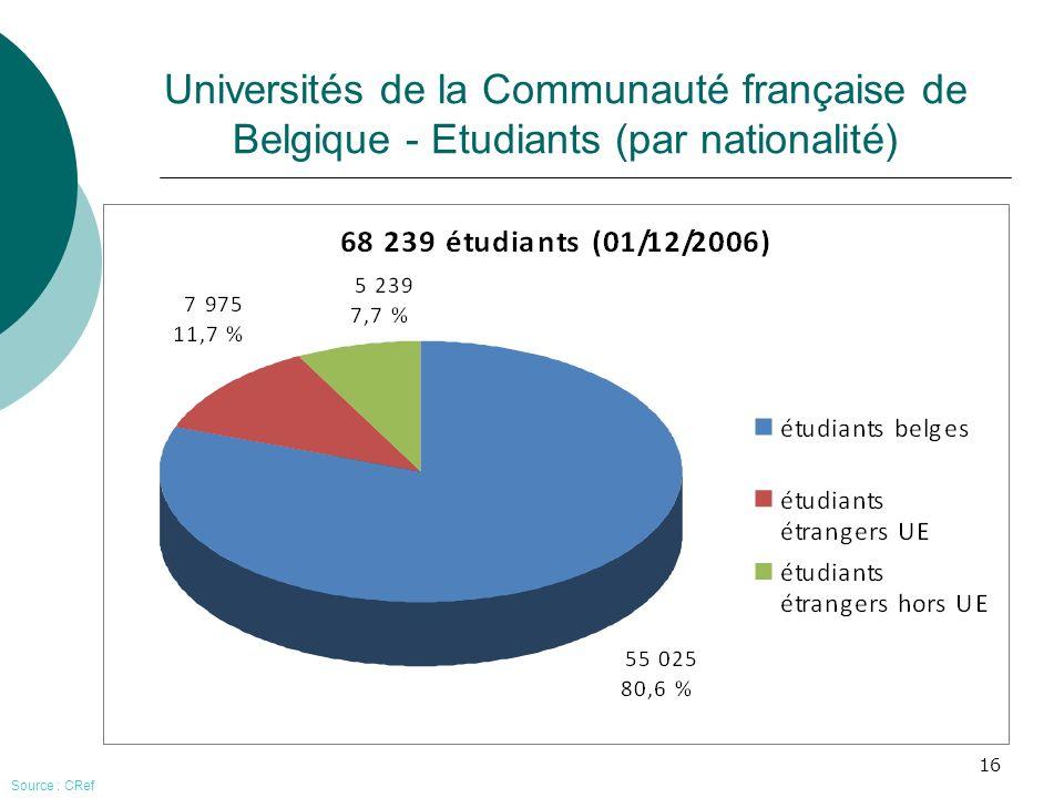 16 Universités de la Communauté française de Belgique - Etudiants (par nationalité) Source : CRef