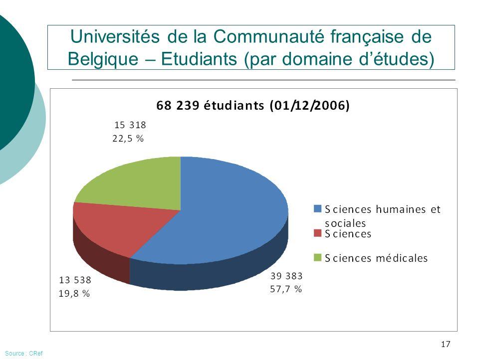 17 Universités de la Communauté française de Belgique – Etudiants (par domaine détudes) Source : CRef