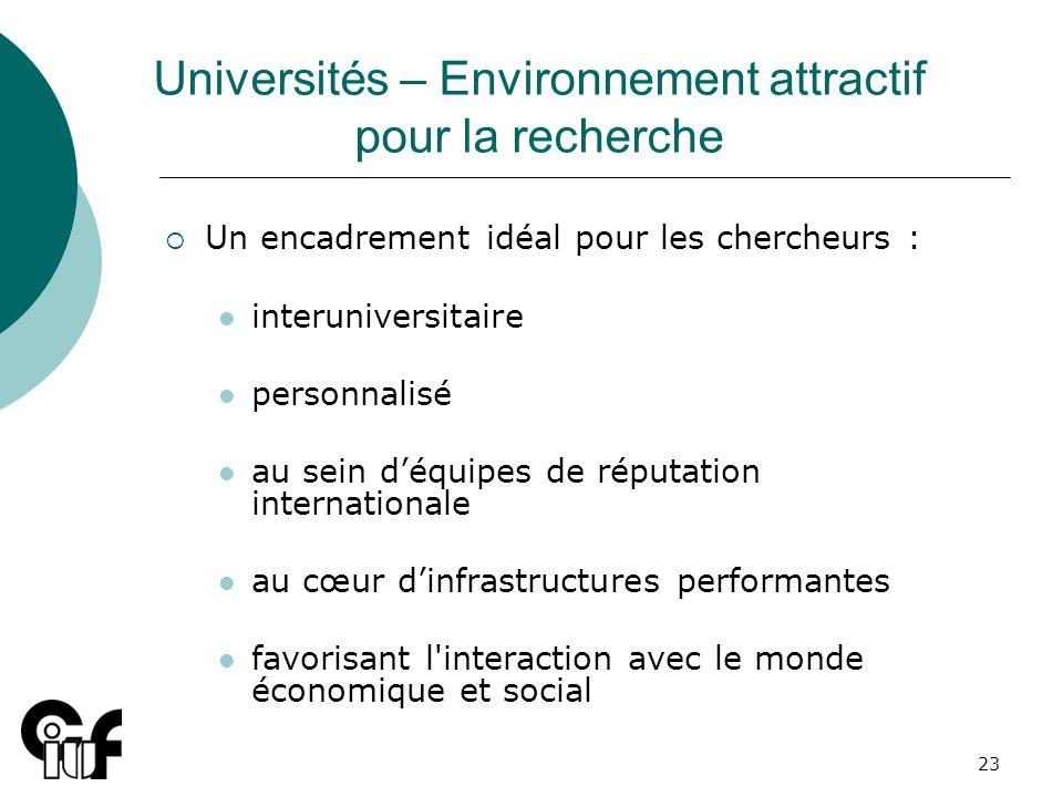23 Universités – Environnement attractif pour la recherche Un encadrement idéal pour les chercheurs : interuniversitaire personnalisé au sein déquipes