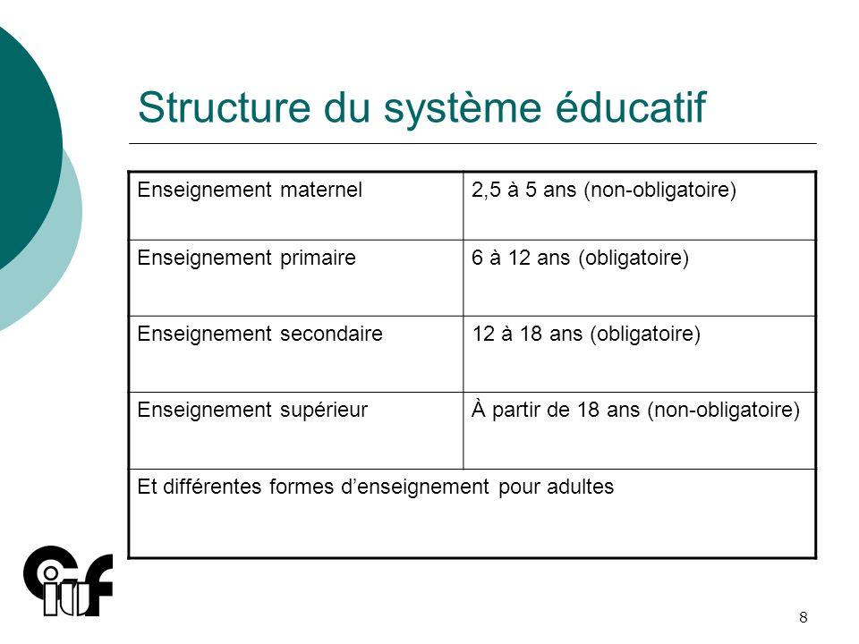 8 Structure du système éducatif Enseignement maternel2,5 à 5 ans (non-obligatoire) Enseignement primaire6 à 12 ans (obligatoire) Enseignement secondai
