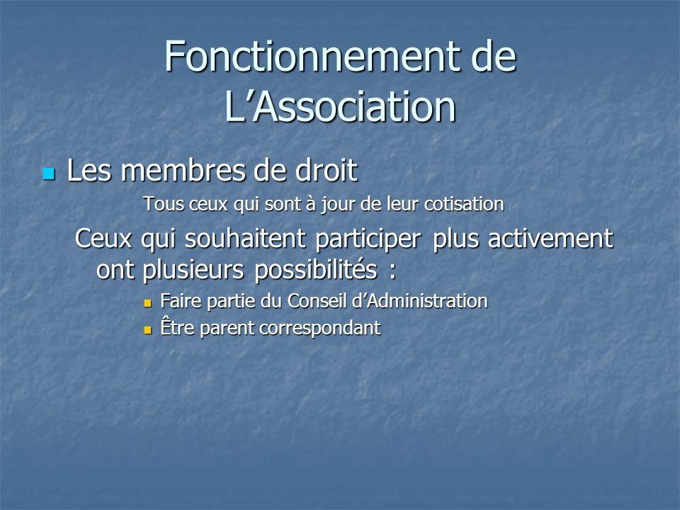Présentation du Conseil dAdministration (suite) Membres Membres Ils participent aux différentes commissions Michèle AKILIAN Audrey dESPALUNGE DARROS P
