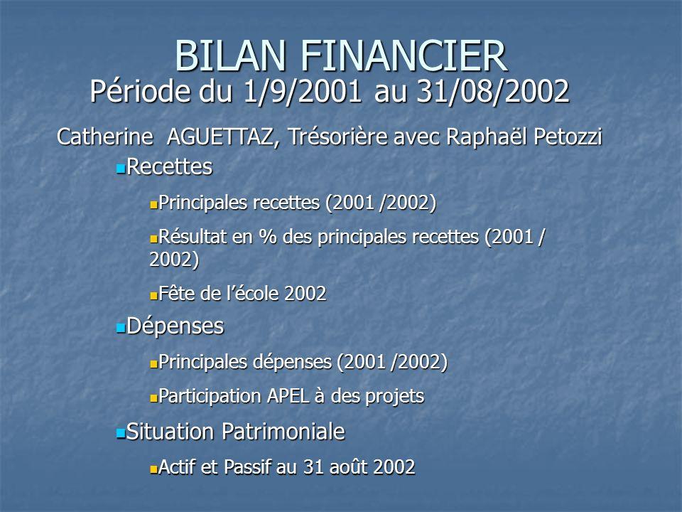BILAN FINANCIER Période du 1/9/2001 au 31/08/2002 Catherine AGUETTAZ, Trésorière avec Raphaël Petozzi Recettes Recettes Principales recettes (2001 /2002) Principales recettes (2001 /2002) Résultat en % des principales recettes (2001 / 2002) Résultat en % des principales recettes (2001 / 2002) Fête de lécole 2002 Fête de lécole 2002 Dépenses Dépenses Principales dépenses (2001 /2002) Principales dépenses (2001 /2002) Participation APEL à des projets Participation APEL à des projets Situation Patrimoniale Situation Patrimoniale Actif et Passif au 31 août 2002 Actif et Passif au 31 août 2002