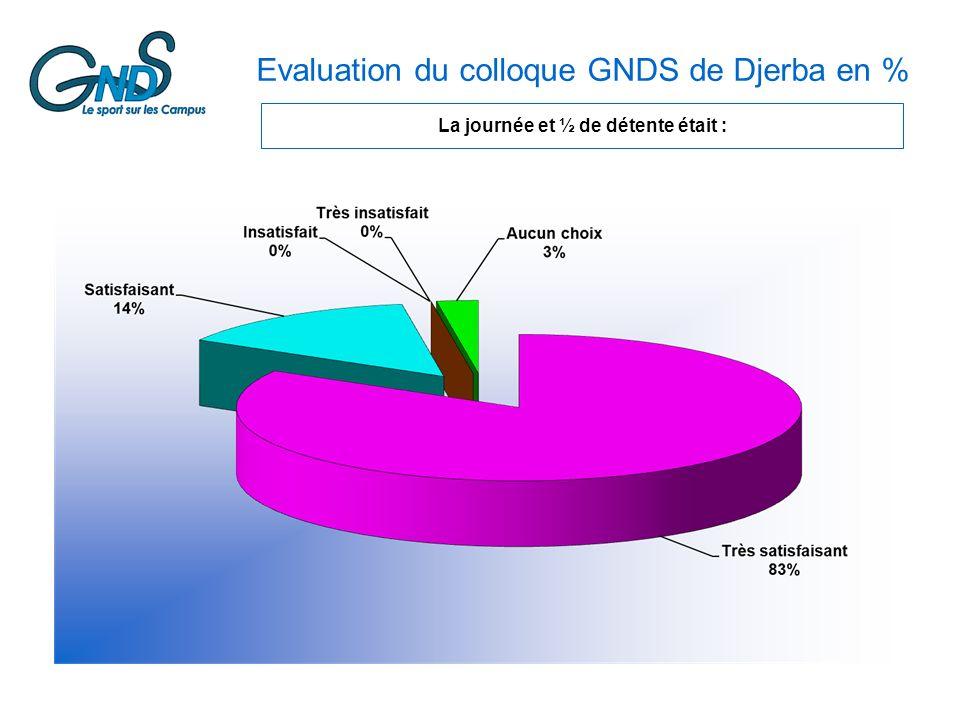 Evaluation du colloque GNDS de Djerba en % La journée et ½ de détente était :