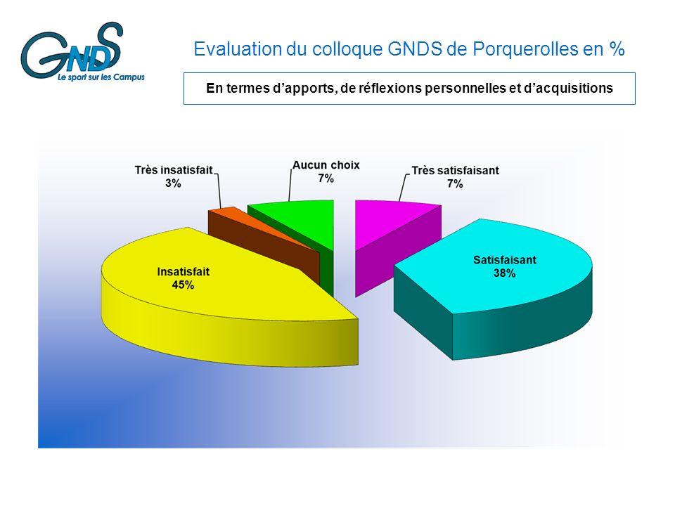 Evaluation du colloque GNDS de Porquerolles en % En termes dapports, de réflexions personnelles et dacquisitions