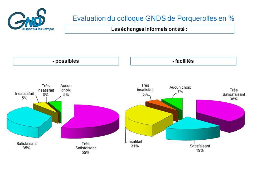 Les échanges informels ont été : - possibles- facilités Evaluation du colloque GNDS de Porquerolles en %