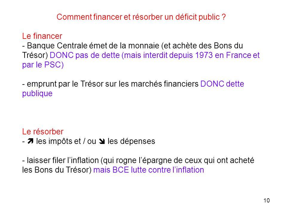 Comment financer et résorber un déficit public ? Le financer - Banque Centrale émet de la monnaie (et achète des Bons du Trésor) DONC pas de dette (ma
