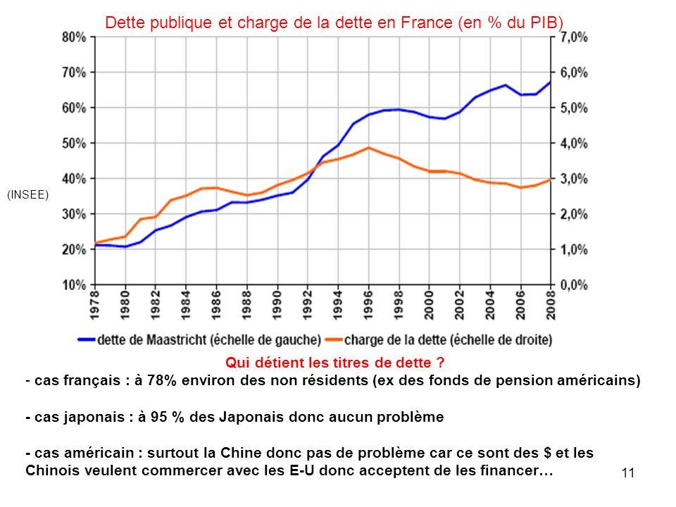 Dette publique et charge de la dette en France (en % du PIB) (INSEE) Qui détient les titres de dette ? - cas français : à 78% environ des non résident