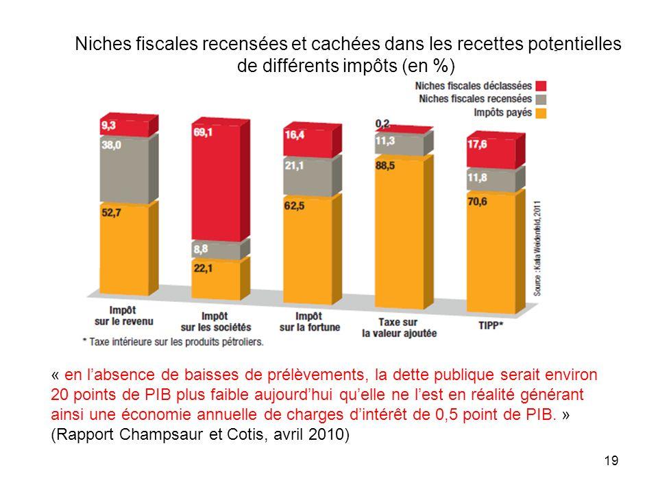 19 Niches fiscales recensées et cachées dans les recettes potentielles de différents impôts (en %) « en labsence de baisses de prélèvements, la dette