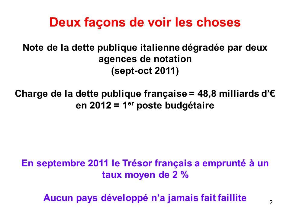 Deux façons de voir les choses Note de la dette publique italienne dégradée par deux agences de notation (sept-oct 2011) Charge de la dette publique f