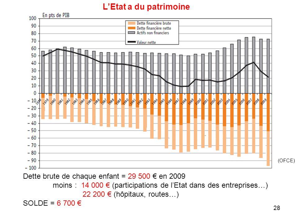 Dette brute de chaque enfant = 29 500 en 2009 moins : 14 000 (participations de lEtat dans des entreprises…) 22 200 (hôpitaux, routes…) SOLDE = 6 700