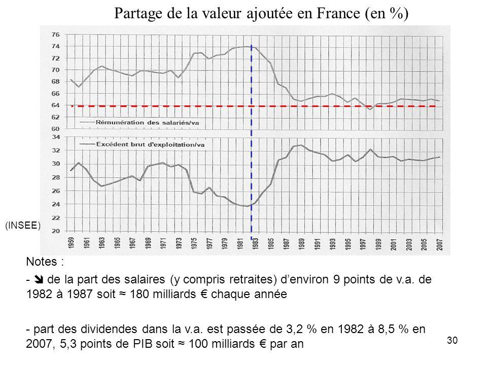 Notes : - de la part des salaires (y compris retraites) denviron 9 points de v.a. de 1982 à 1987 soit 180 milliards chaque année - part des dividendes