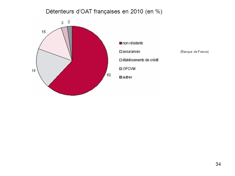 Détenteurs dOAT françaises en 2010 (en %) (Banque de France) 34
