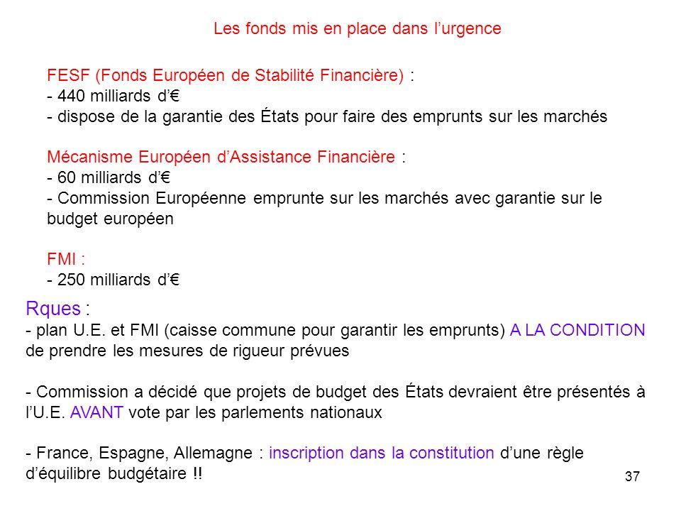 FESF (Fonds Européen de Stabilité Financière) : - 440 milliards d - dispose de la garantie des États pour faire des emprunts sur les marchés Mécanisme