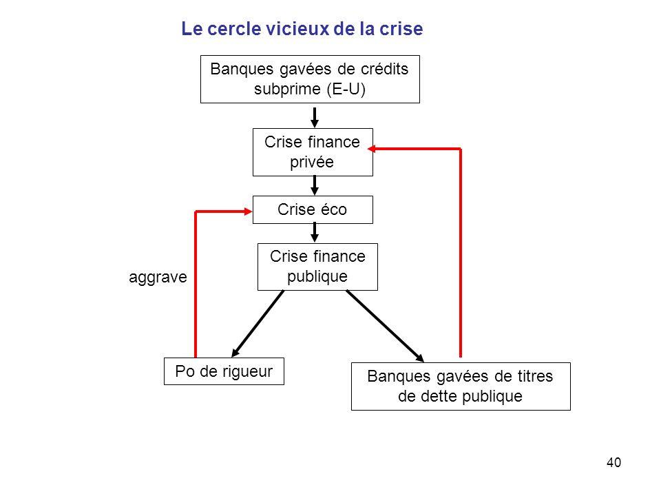 40 Crise finance privée Crise finance publique Le cercle vicieux de la crise Banques gavées de titres de dette publique Banques gavées de crédits subp