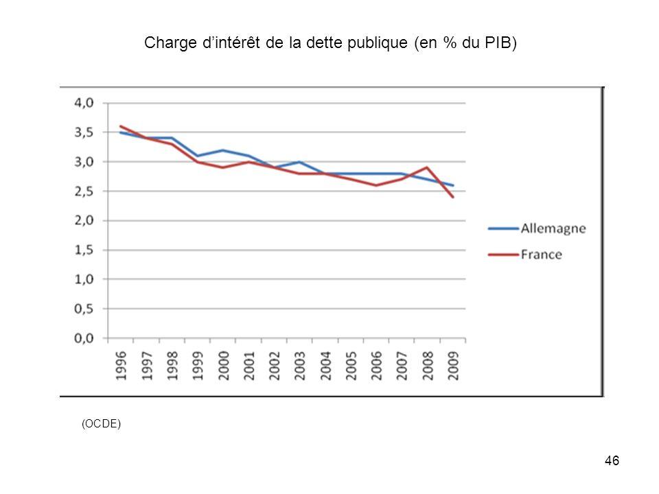 Charge dintérêt de la dette publique (en % du PIB) (OCDE) 46