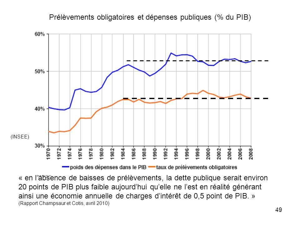 Prélèvements obligatoires et dépenses publiques (% du PIB) (INSEE) « en labsence de baisses de prélèvements, la dette publique serait environ 20 point