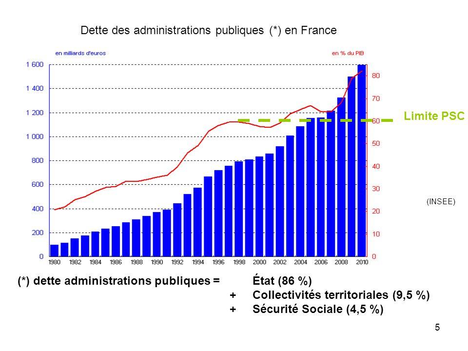 Dette des administrations publiques (*) en France (INSEE) (*) dette administrations publiques = État (86 %) + Collectivités territoriales (9,5 %) + Sé
