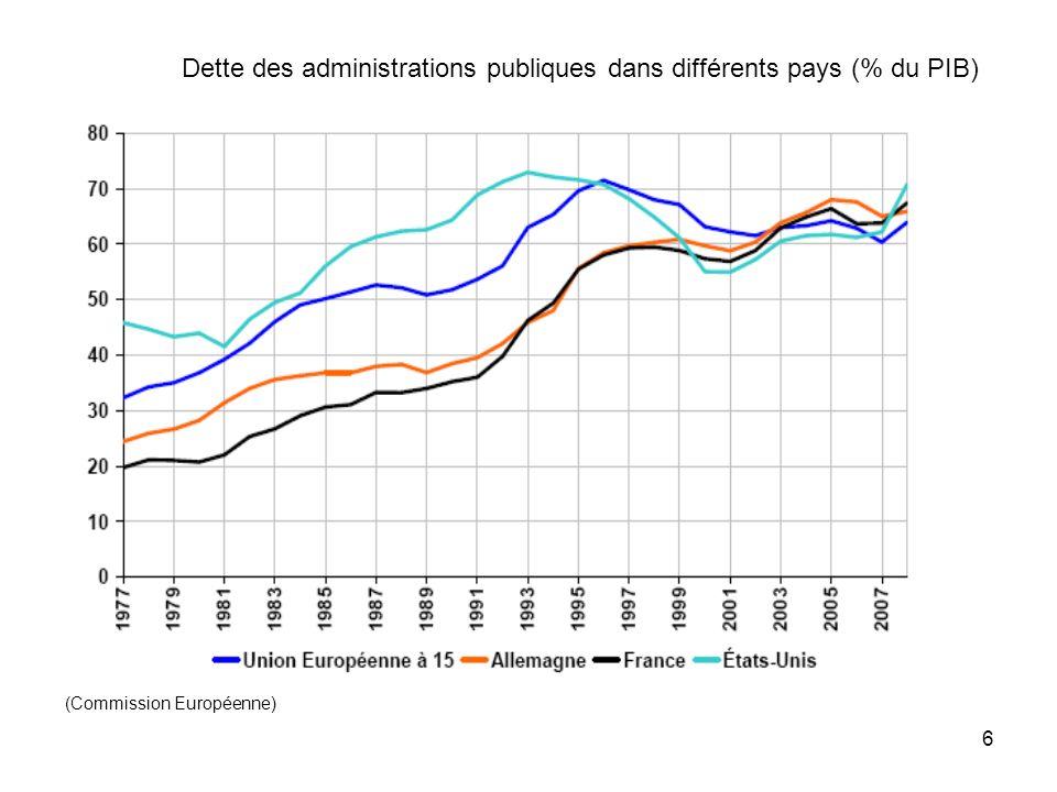 Dette des administrations publiques dans différents pays (% du PIB) (Commission Européenne) 6