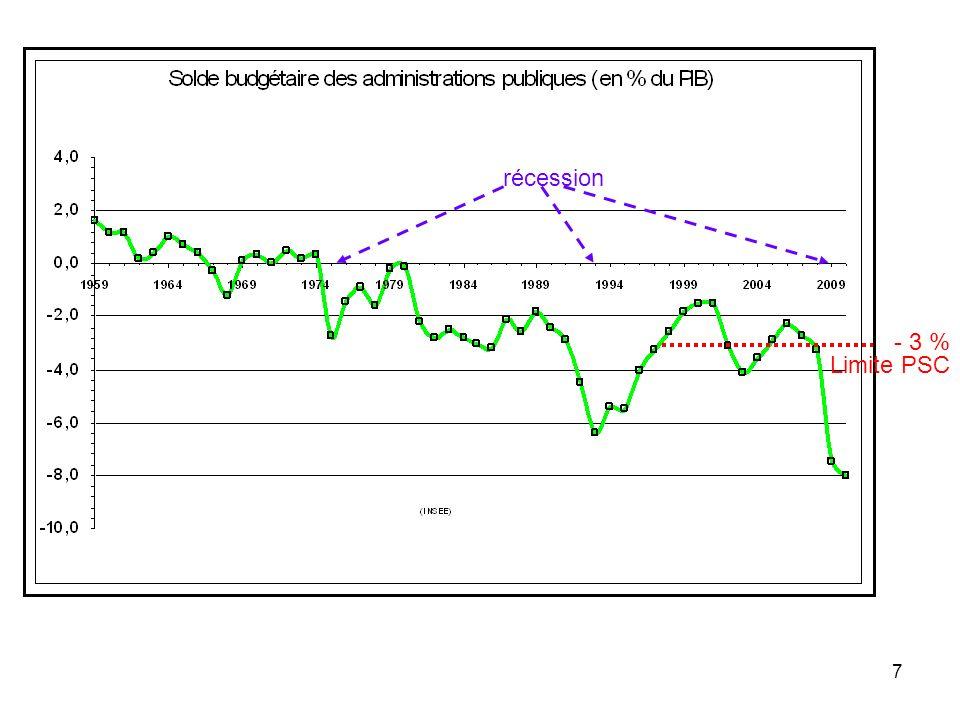 récession - 3 % Limite PSC 7