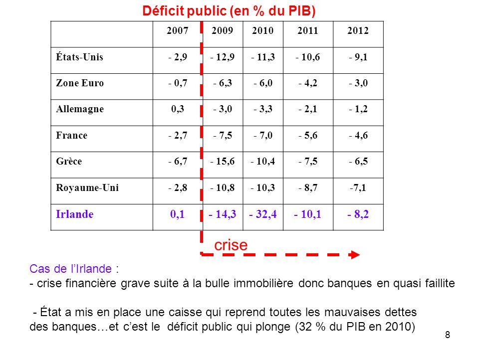 « Leffort à fournir serait considérable dans le cas où la croissance serait durablement affaissée : 1,0 point de PIB déconomie de dépenses ou de recettes supplémentaires chaque année entre 2011 et 2020, soit encore 19 Md de 2009.